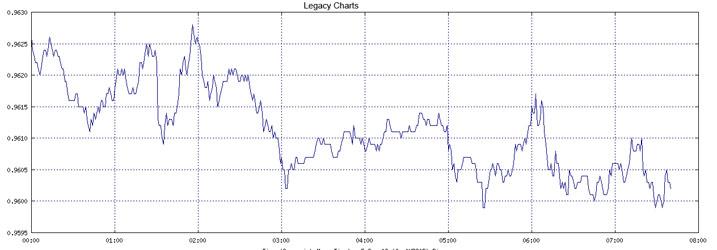 Legacy-charts